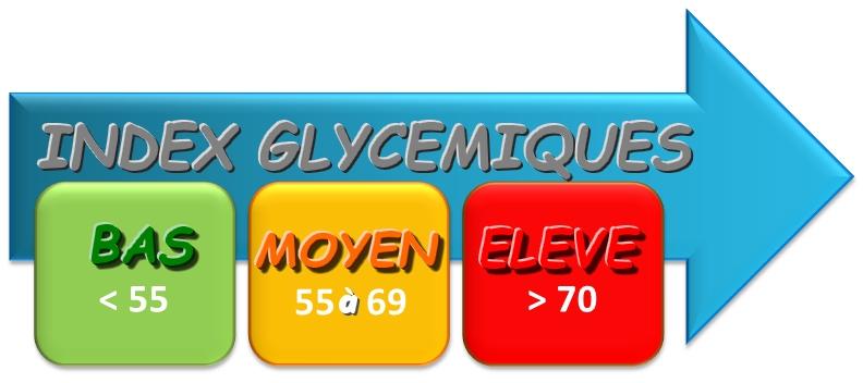 index glycémiques